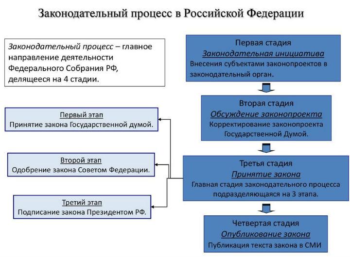 Законодательный процесс в Российской Федерации